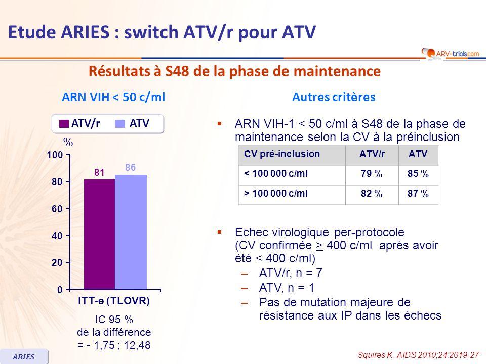 Résultats à S48 de la phase de maintenance ARN VIH < 50 c/mlAutres critères ATV/r ATV 81 86 ITT-e (TLOVR) % 0 20 40 60 80 100 IC 95 % de la différence = - 1,75 ; 12,48 Squires K, AIDS 2010;24:2019-27 ARIES ARN VIH-1 < 50 c/ml à S48 de la phase de maintenance selon la CV à la préinclusion CV pré-inclusionATV/rATV < 100 000 c/ml79 %85 % > 100 000 c/ml82 %87 % Echec virologique per-protocole (CV confirmée > 400 c/ml après avoir été < 400 c/ml) –ATV/r, n = 7 –ATV, n = 1 –Pas de mutation majeure de résistance aux IP dans les échecs Etude ARIES : switch ATV/r pour ATV