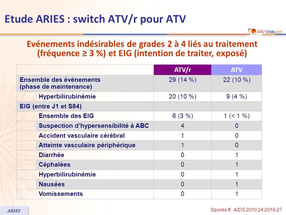 ATV/rATV Ensemble des événements (phase de maintenance) 29 (14 %)22 (10 %) Hyperbilirubinémie20 (10 %)9 (4 %) EIG (entre J1 et S84) Ensemble des EIG6 (3 %)1 (< 1 %) Suspection dhypersensibilité à ABC40 Accident vasculaire cérébral10 Atteinte vasculaire périphérique10 Diarrhée01 Céphalées01 Hyperbilirubinémie01 Nausées01 Vomissements01 Evénements indésirables de grades 2 à 4 liés au traitement (fréquence 3 %) et EIG (intention de traiter, exposé) Squires K, AIDS 2010;24:2019-27 ARIES Etude ARIES : switch ATV/r pour ATV
