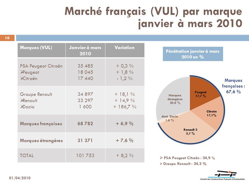 10 Marché français (VUL) par marque janvier à mars 2010 Pénétration janvier à mars 2010 en % Marques françaises : 67,6 % 01/04/2010 Marques (VUL)Janvi