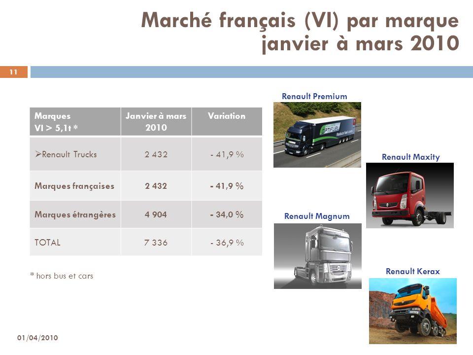 11 Marché français (VI) par marque janvier à mars 2010 Marques VI > 5,1t * Janvier à mars 2010 Variation Renault Trucks 2 432- 41,9 % Marques français