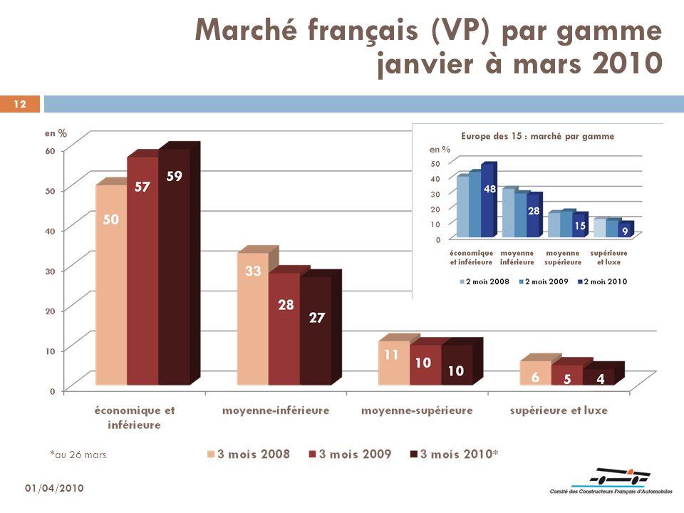 12 Marché français (VP) par gamme janvier à mars 2010 01/04/2010 *au 26 mars