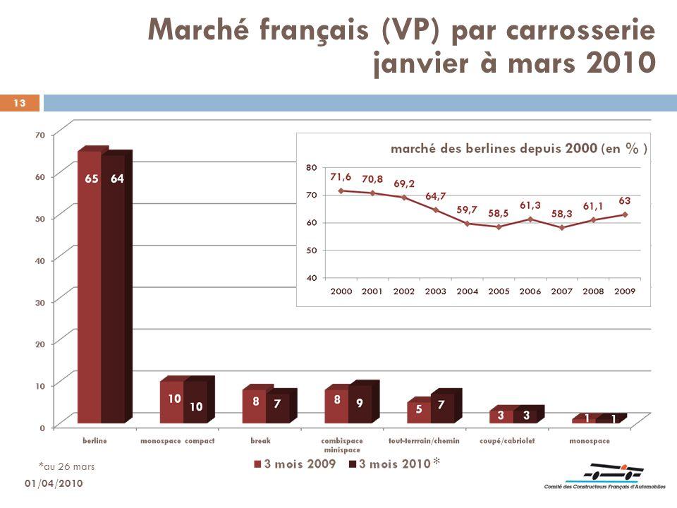 13 Marché français (VP) par carrosserie janvier à mars 2010 01/04/2010 * *au 26 mars