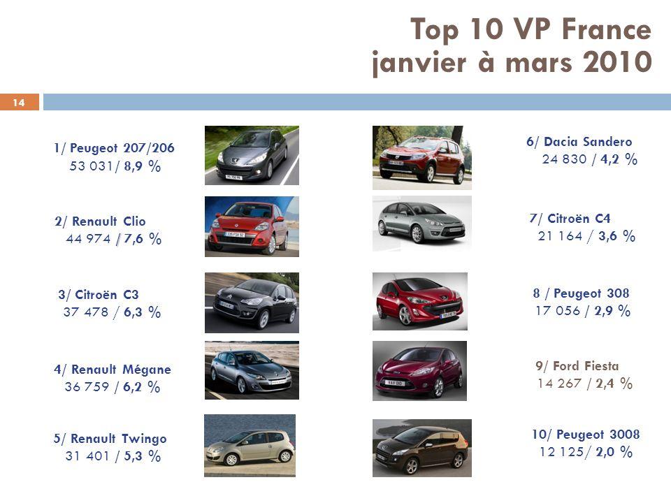 14 1/ Peugeot 207/206 53 031/ 8,9 % 9/ Ford Fiesta 14 267 / 2,4 % 7/ Citroën C4 21 164 / 3,6 % 2/ Renault Clio / 44 974 / 7,6 % 4/ Renault Mégane 36 7