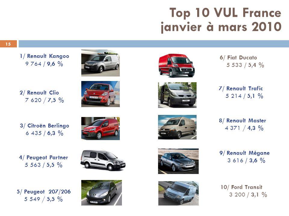 15 1/ Renault Kangoo 9 764 / 9,6 % 8/ Renault Master 4 371 / 4,3 % 7/ Renault Trafic 5 214 / 5,1 % 2/ Renault Clio 7 620 / 7,5 % 3/ Citroën Berlingo 6