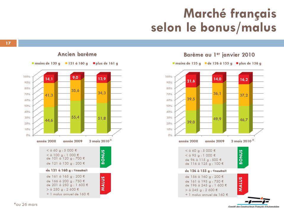 17 Ancien barème Barème au 1 er janvier 2010 BONUS MALUS < à 60 g : 5 000 < à 100 g : 1 000 de 101 à 120 g : 700 de 121 à 130 g : 200 de 161 à 165 g :