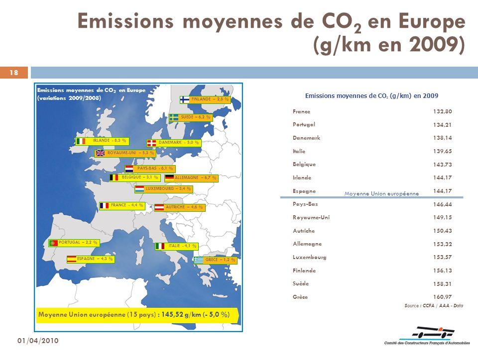 18 Moyenne Union européenne (15 pays) : 145,52 g/km (- 5,0 %) BELGIQUE – 3,1 % ALLEMAGNE – 6,7 % LUXEMBOURG – 3,4 % FRANCE - 4,4 % AUTRICHE – 4,6 % IT
