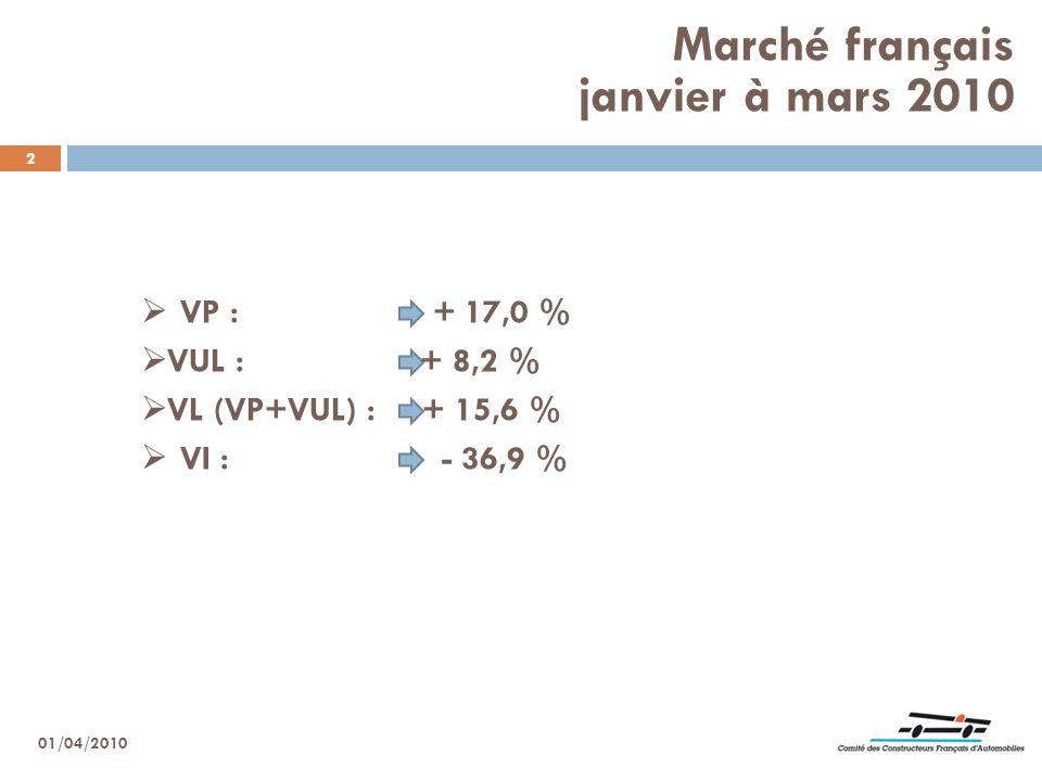 Marché français janvier à mars 2010 2 VI : - 36,9 % 01/04/2010 VP : + 17,0 % VUL : + 8,2 % VL (VP+VUL) : + 15,6 %