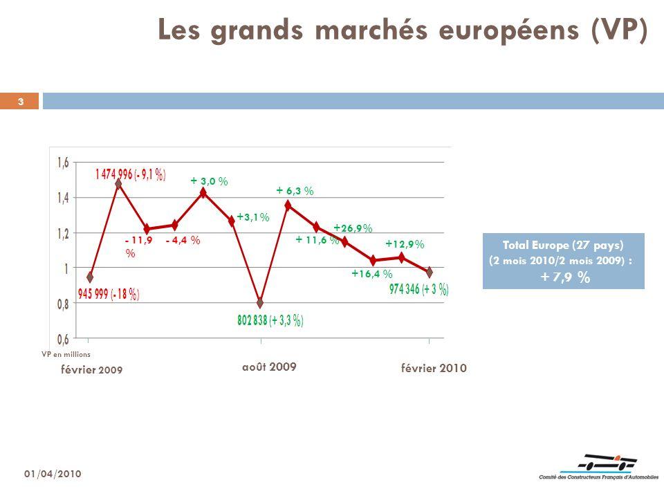 3 Les grands marchés européens (VP) Total Europe (27 pays) ( 2 mois 2010/2 mois 2009) : + 7,9 % février 2009 août 2009 février 2010 01/04/2010 - 11,9