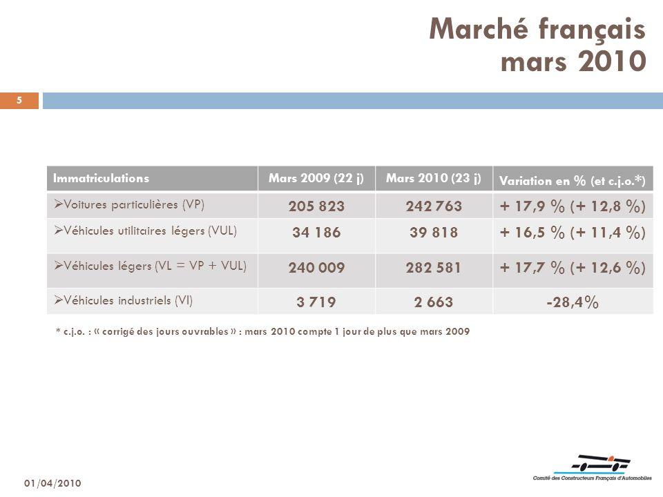5 ImmatriculationsMars 2009 (22 j)Mars 2010 (23 j) Variation en % (et c.j.o. * ) Voitures particulières (VP) 205 823242 763+ 17,9 % (+ 12,8 %) Véhicul