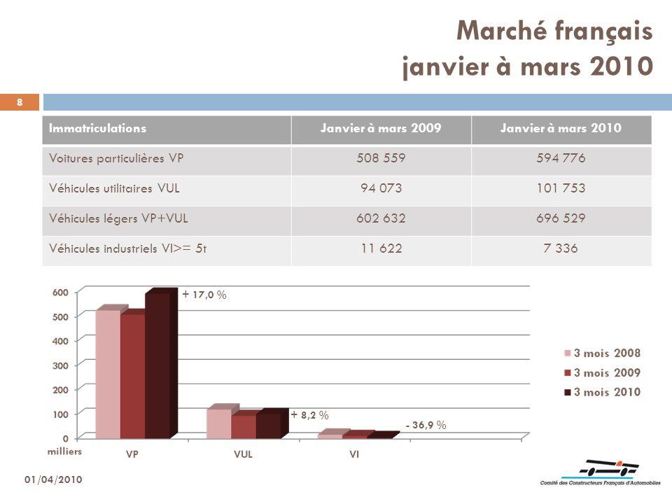 Marché français janvier à mars 2010 8 ImmatriculationsJanvier à mars 2009Janvier à mars 2010 Voitures particulières VP508 559594 776 Véhicules utilita