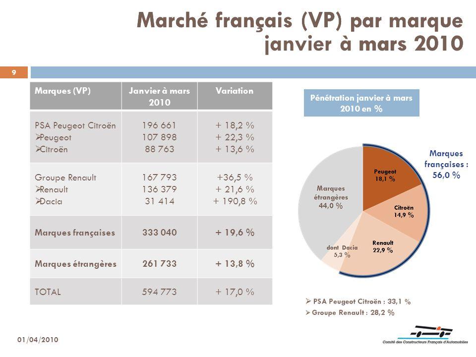 9 Marché français (VP) par marque mars 2010 Marques (VP)Janvier à mars 2010 Variation PSA Peugeot Citroën Peugeot Citroën 196 661 107 898 88 763 + 18,