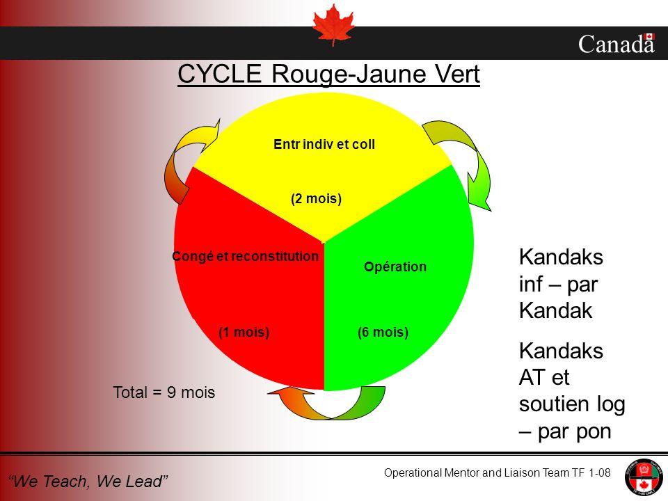 Canada Operational Mentor and Liaison Team TF 1-08 We Teach, We Lead Opération Congé et reconstitution Entr indiv et coll (1 mois) (2 mois) (6 mois) Total = 9 mois CYCLE Rouge-Jaune Vert Kandaks inf – par Kandak Kandaks AT et soutien log – par pon