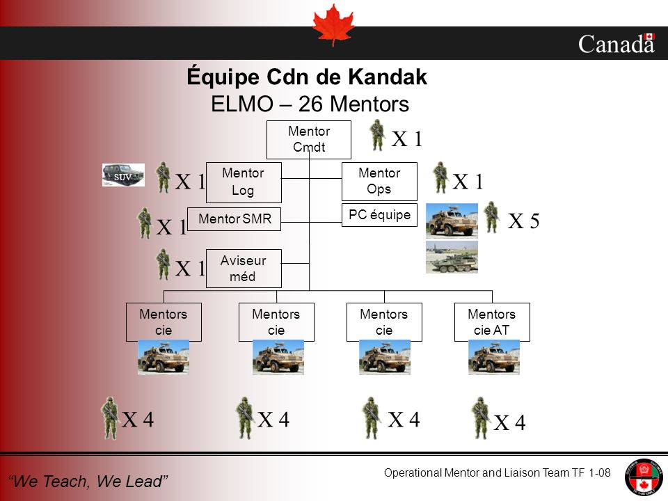 Canada Operational Mentor and Liaison Team TF 1-08 We Teach, We Lead Équipe Cdn de Kandak ELMO – 26 Mentors X 4 X 1 Mentor Cmdt Mentor Log Mentor Ops