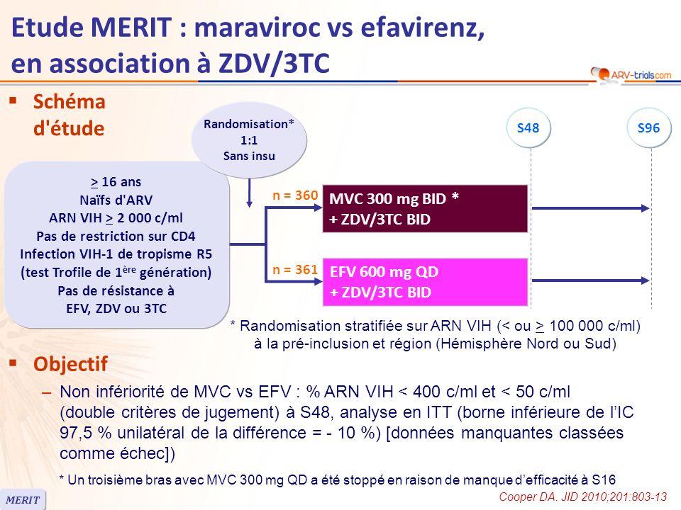 Schéma d étude n = 361 n = 360 Objectif –Non infériorité de MVC vs EFV : % ARN VIH < 400 c/ml et < 50 c/ml (double critères de jugement) à S48, analyse en ITT (borne inférieure de lIC 97,5 % unilatéral de la différence = - 10 %) [données manquantes classées comme échec]) MVC 300 mg BID * + ZDV/3TC BID EFV 600 mg QD + ZDV/3TC BID > 16 ans Naïfs d ARV ARN VIH > 2 000 c/ml Pas de restriction sur CD4 Infection VIH-1 de tropisme R5 (test Trofile de 1 ère génération) Pas de résistance à EFV, ZDV ou 3TC * Randomisation stratifiée sur ARN VIH ( 100 000 c/ml) à la pré-inclusion et région (Hémisphère Nord ou Sud) Cooper DA.