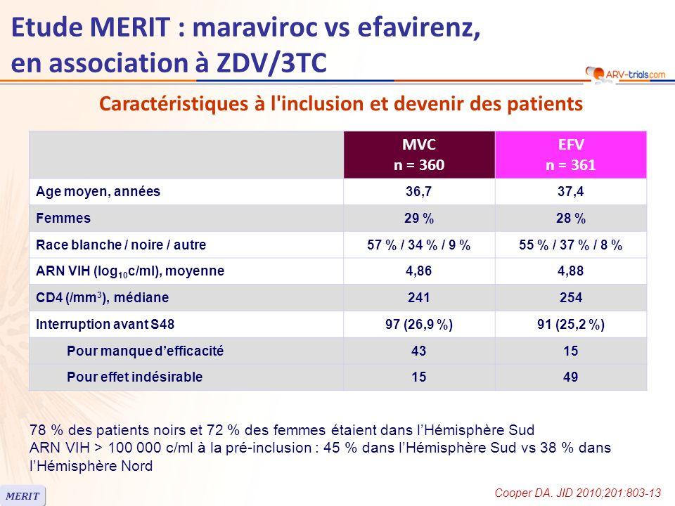 Etude MERIT : maraviroc vs efavirenz, en association à ZDV/3TC MVC n = 360 EFV n = 361 Age moyen, années36,737,4 Femmes29 %28 % Race blanche / noire / autre57 % / 34 % / 9 %55 % / 37 % / 8 % ARN VIH (log 10 c/ml), moyenne4,864,88 CD4 (/mm 3 ), médiane241254 Interruption avant S4897 (26,9 %)91 (25,2 %) Pour manque defficacité4315 Pour effet indésirable1549 Caractéristiques à l inclusion et devenir des patients 78 % des patients noirs et 72 % des femmes étaient dans lHémisphère Sud ARN VIH > 100 000 c/ml à la pré-inclusion : 45 % dans lHémisphère Sud vs 38 % dans lHémisphère Nord MERIT Cooper DA.