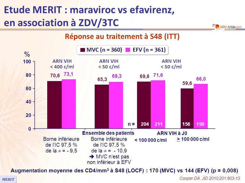 Réponse au traitement à S48 (ITT) Augmentation moyenne des CD4/mm 3 à S48 (LOCF) : 170 (MVC) vs 144 (EFV) (p = 0,008) MERIT Etude MERIT : maraviroc vs efavirenz, en association à ZDV/3TC Ensemble des patients % MVC (n = 360) EFV (n = 361) 70,6 65,3 69,6 73,1 69,3 71,6 0 20 40 60 80 100 ARN VIH < 400 c/ml ARN VIH < 50 c/ml 59,6 66,0 Borne inférieure de lIC 97,5 % de la = - 9,5 Borne inférieure de lIC 97,5 % de la = - 10,9 MVC nest pas non inférieur à EFV n =204211156150 ARN VIH à J0 < 100 000 c/ml > 100 000 c/ml Cooper DA.