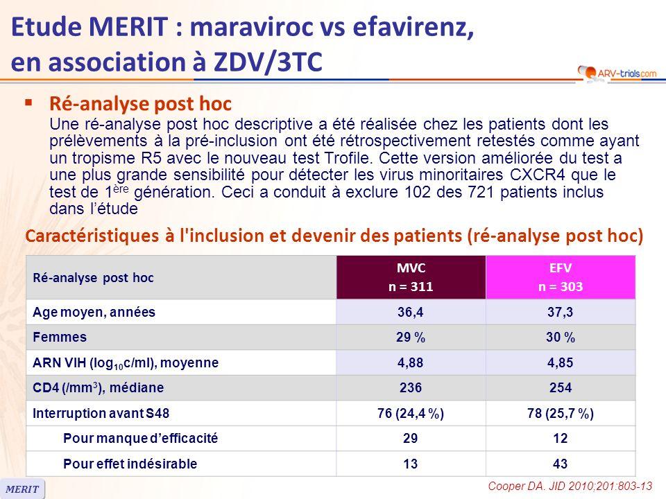 Etude MERIT : maraviroc vs efavirenz, en association à ZDV/3TC Ré-analyse post hoc MVC n = 311 EFV n = 303 Age moyen, années36,437,3 Femmes29 %30 % ARN VIH (log 10 c/ml), moyenne4,884,85 CD4 (/mm 3 ), médiane236254 Interruption avant S4876 (24,4 %)78 (25,7 %) Pour manque defficacité2912 Pour effet indésirable1343 Caractéristiques à l inclusion et devenir des patients (ré-analyse post hoc) Ré-analyse post hoc Une ré-analyse post hoc descriptive a été réalisée chez les patients dont les prélèvements à la pré-inclusion ont été rétrospectivement retestés comme ayant un tropisme R5 avec le nouveau test Trofile.