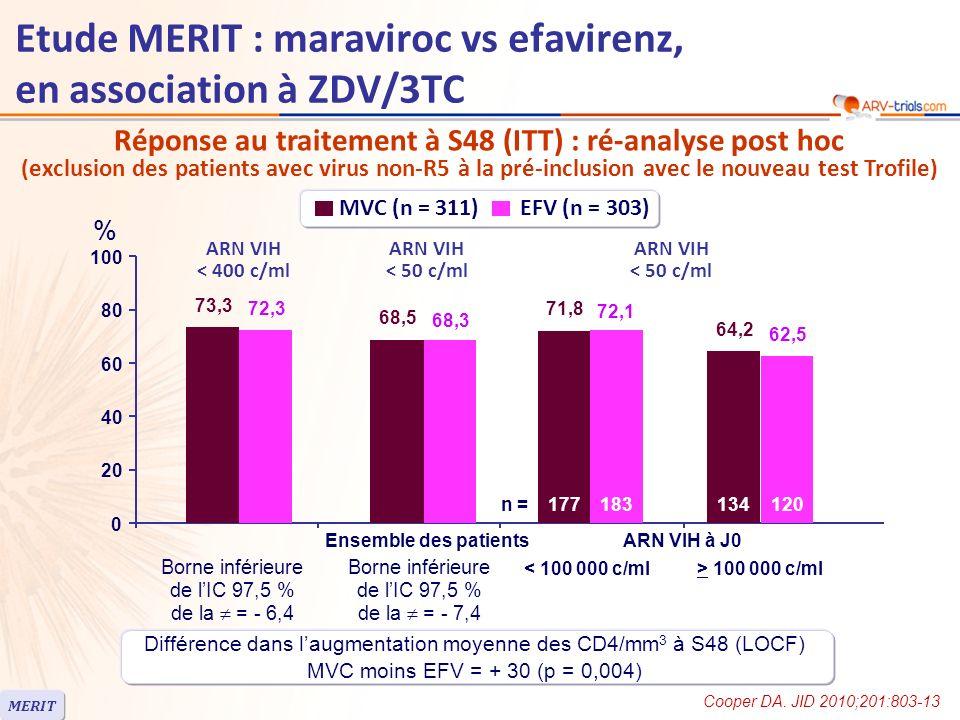 Réponse au traitement à S48 (ITT) : ré-analyse post hoc (exclusion des patients avec virus non-R5 à la pré-inclusion avec le nouveau test Trofile) Différence dans laugmentation moyenne des CD4/mm 3 à S48 (LOCF) MVC moins EFV = + 30 (p = 0,004) MERIT Etude MERIT : maraviroc vs efavirenz, en association à ZDV/3TC ARN VIH < 400 c/ml % 73,3 68,5 71,8 72,3 68,3 72,1 0 20 40 60 80 100 64,2 62,5 Borne inférieure de lIC 97,5 % de la = - 6,4 Borne inférieure de lIC 97,5 % de la = - 7,4 MVC (n = 311) EFV (n = 303) ARN VIH < 50 c/ml Ensemble des patients ARN VIH à J0 < 100 000 c/ml> 100 000 c/ml n =177183134120 Cooper DA.