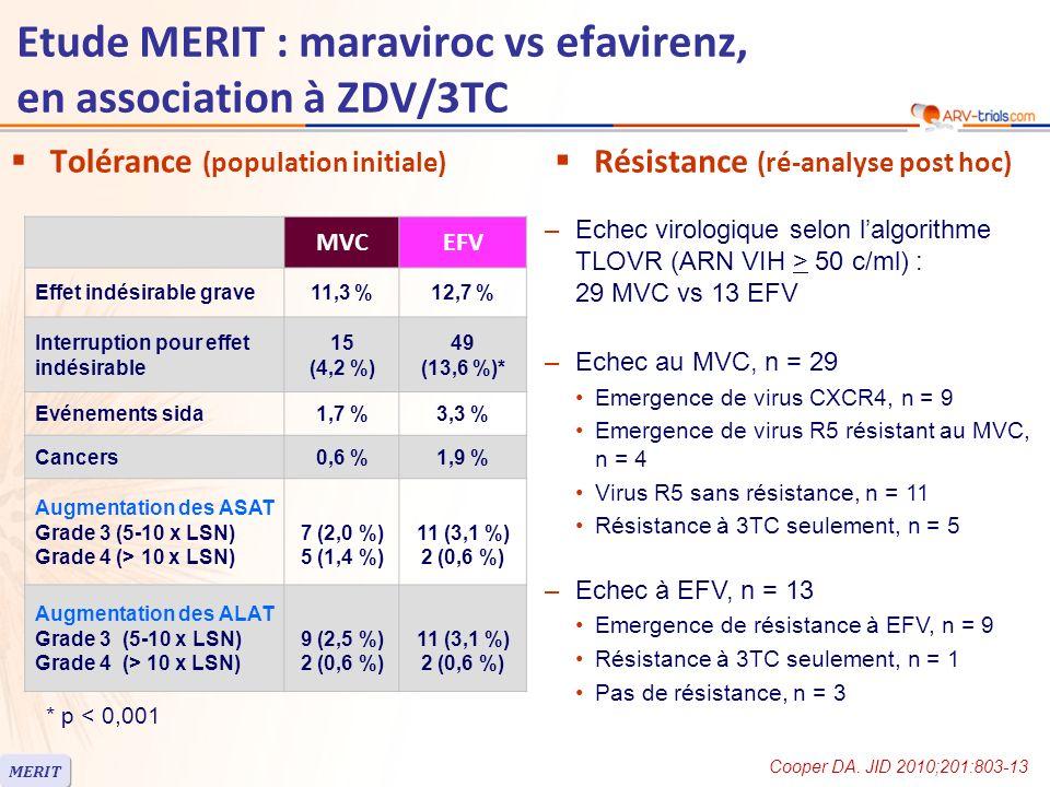 Etude MERIT : maraviroc vs efavirenz, en association à ZDV/3TC Tolérance (population initiale) MVCEFV Effet indésirable grave11,3 %12,7 % Interruption pour effet indésirable 15 (4,2 %) 49 (13,6 %)* Evénements sida1,7 %3,3 % Cancers0,6 %1,9 % Augmentation des ASAT Grade 3 (5-10 x LSN) Grade 4 (> 10 x LSN) 7 (2,0 %) 5 (1,4 %) 11 (3,1 %) 2 (0,6 %) Augmentation des ALAT Grade 3 (5-10 x LSN) Grade 4 (> 10 x LSN) 9 (2,5 %) 2 (0,6 %) 11 (3,1 %) 2 (0,6 %) * p < 0,001 –Echec virologique selon lalgorithme TLOVR (ARN VIH > 50 c/ml) : 29 MVC vs 13 EFV –Echec au MVC, n = 29 Emergence de virus CXCR4, n = 9 Emergence de virus R5 résistant au MVC, n = 4 Virus R5 sans résistance, n = 11 Résistance à 3TC seulement, n = 5 –Echec à EFV, n = 13 Emergence de résistance à EFV, n = 9 Résistance à 3TC seulement, n = 1 Pas de résistance, n = 3 Résistance (ré-analyse post hoc) MERIT Cooper DA.