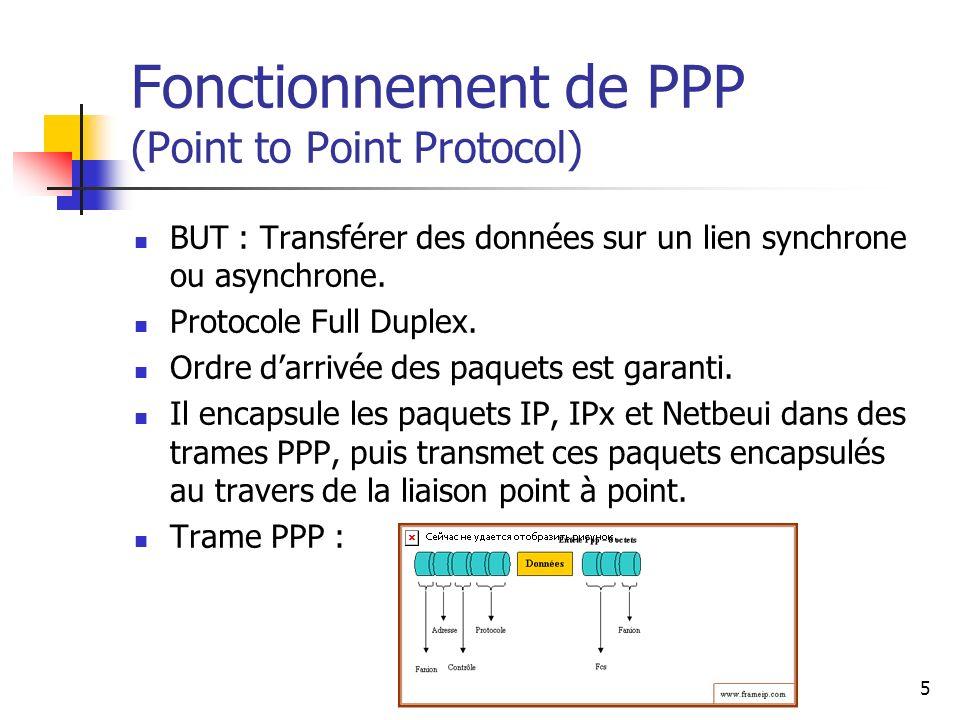 6 Phases dune connexion PPP Une méthode pour encapsuler les datagrammes.