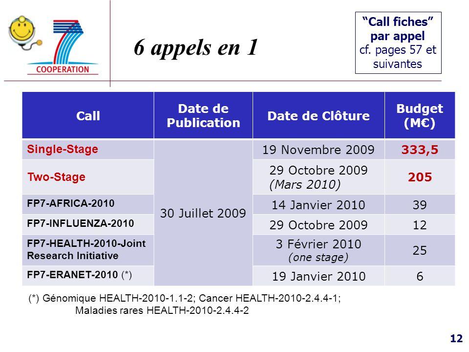 12 6 appels en 1 Call fiches par appel cf. pages 57 et suivantes Call Date de Publication Date de Clôture Budget (M) Single-Stage 30 Juillet 2009 19 N