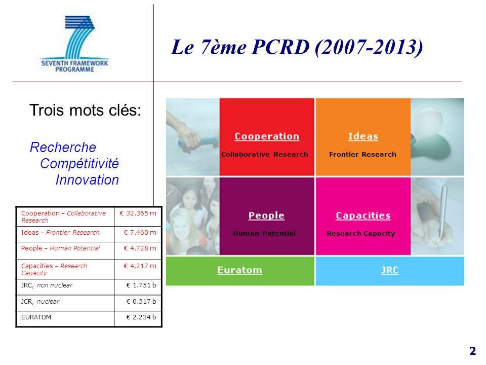 2 Le 7ème PCRD (2007-2013) Trois mots clés: Recherche Compétitivité Innovation Collaborative ResearchFrontier Research Human PotentialResearch Capacit