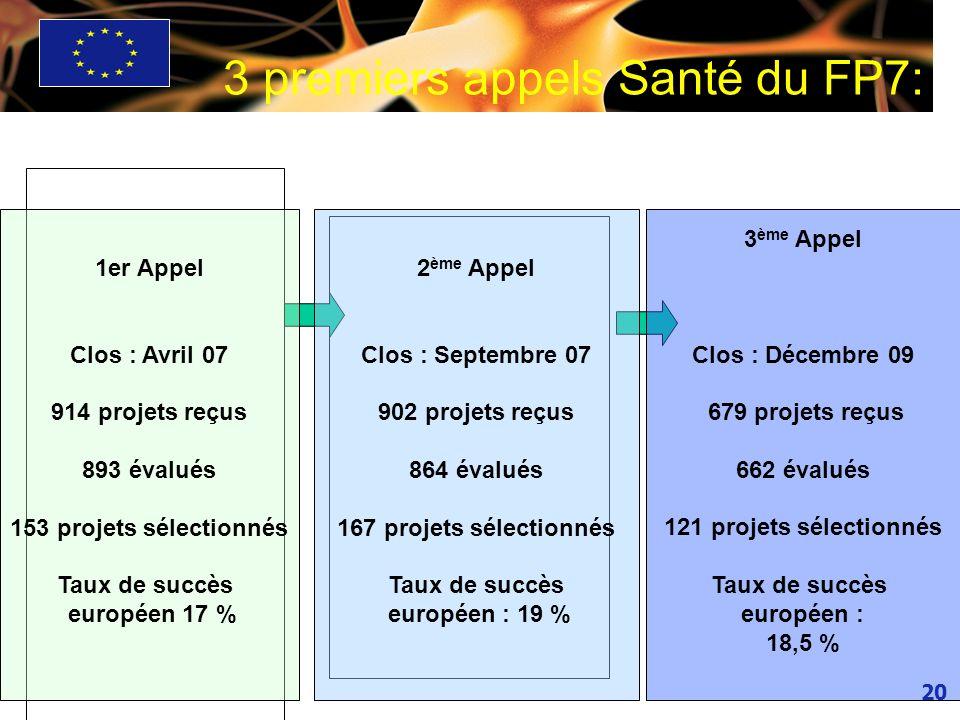 20 3 premiers appels Santé du FP7: 1er Appel Clos : Avril 07 914 projets reçus 893 évalués 153 projets sélectionnés Taux de succès européen 17 % 2 ème