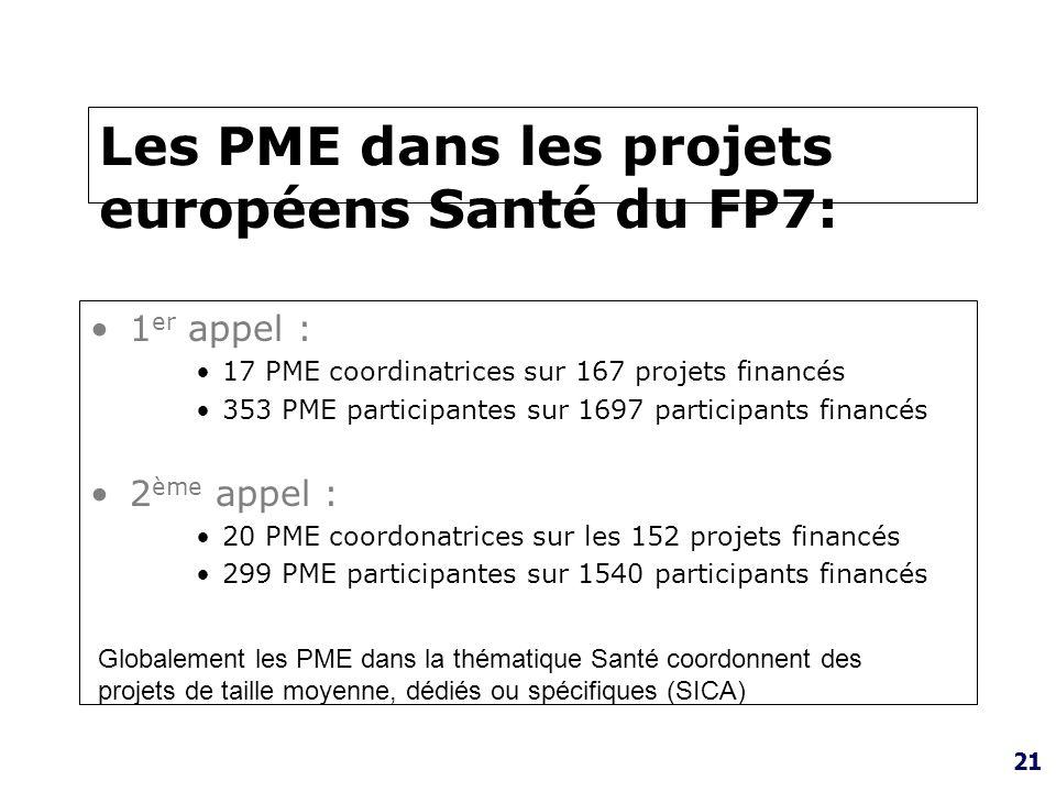 21 Les PME dans les projets européens Santé du FP7: 1 er appel : 17 PME coordinatrices sur 167 projets financés 353 PME participantes sur 1697 partici