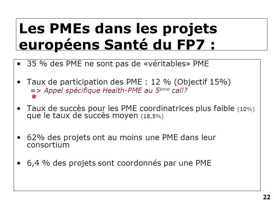 22 Les PMEs dans les projets européens Santé du FP7 : 35 % des PME ne sont pas de «véritables» PME Taux de participation des PME : 12 % (Objectif 15%)