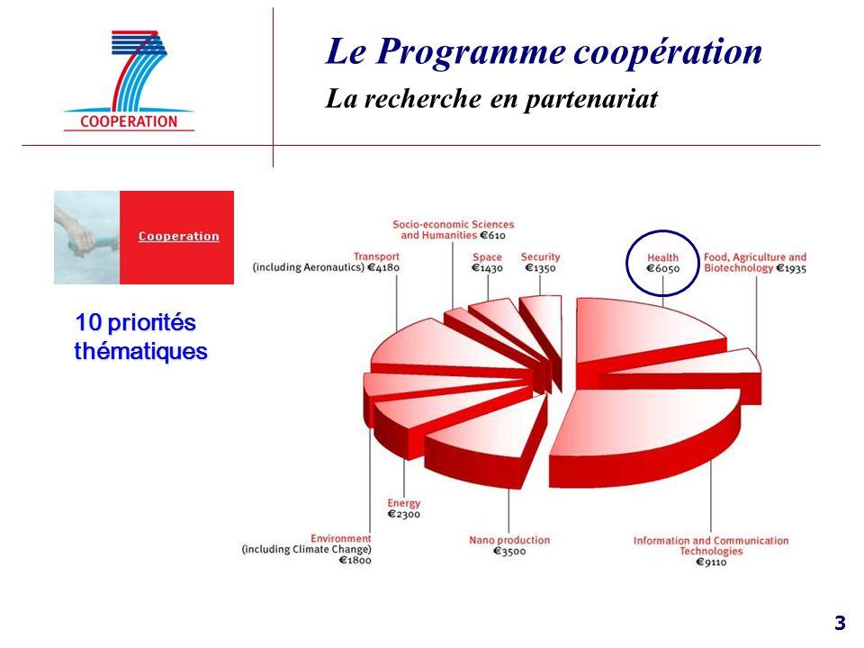 3 Le Programme coopération La recherche en partenariat 10 priorités thématiques