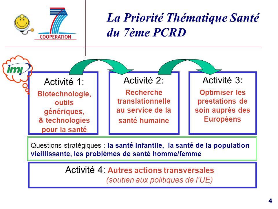 4 La Priorité Thématique Santé du 7ème PCRD Activité 1: Biotechnologie, outils génériques, & technologies pour la santé Activité 2: Recherche translat