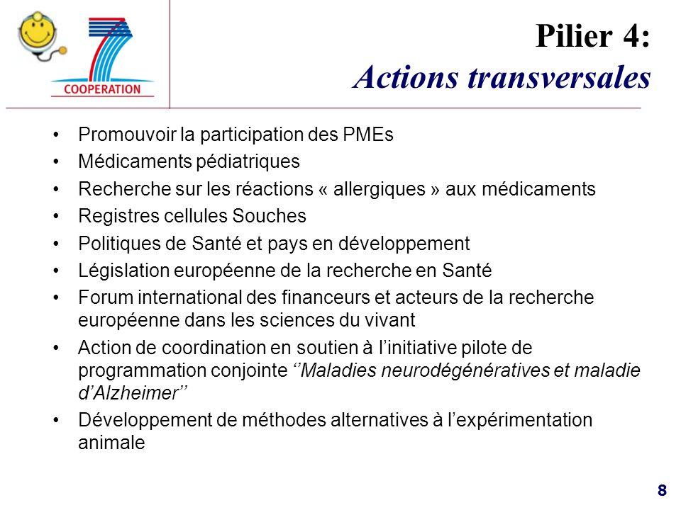8 Pilier 4: Actions transversales Promouvoir la participation des PMEs Médicaments pédiatriques Recherche sur les réactions « allergiques » aux médica