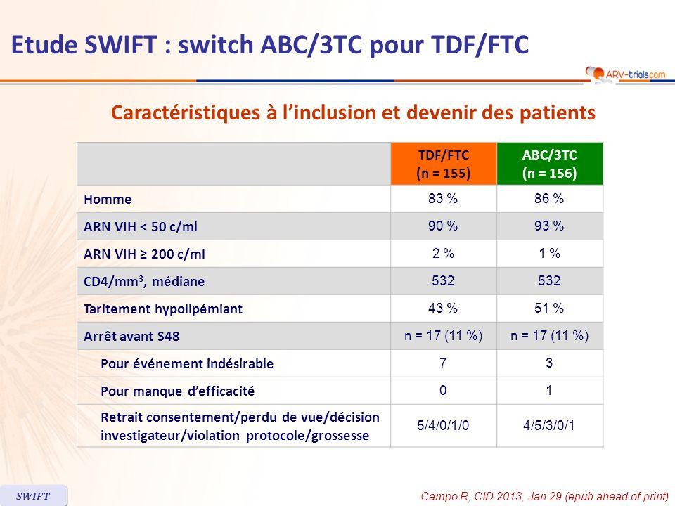 TDF/FTC (n = 155) ABC/3TC (n = 156) Homme 83 %86 % ARN VIH < 50 c/ml 90 %93 % ARN VIH 200 c/ml 2 %1 % CD4/mm 3, médiane 532 Taritement hypolipémiant 4