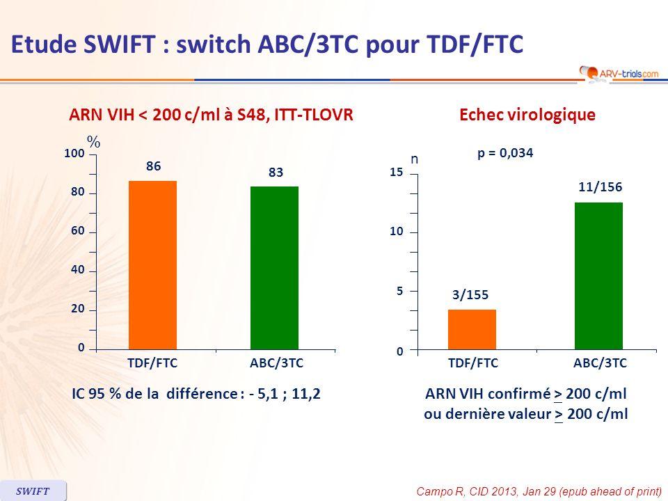 ARN VIH < 200 c/ml à S48, ITT-TLOVREchec virologique IC 95 % de la différence : - 5,1 ; 11,2 86 83 0 60 80 40 20 TDF/FTC ABC/3TC 100 ARN VIH confirmé