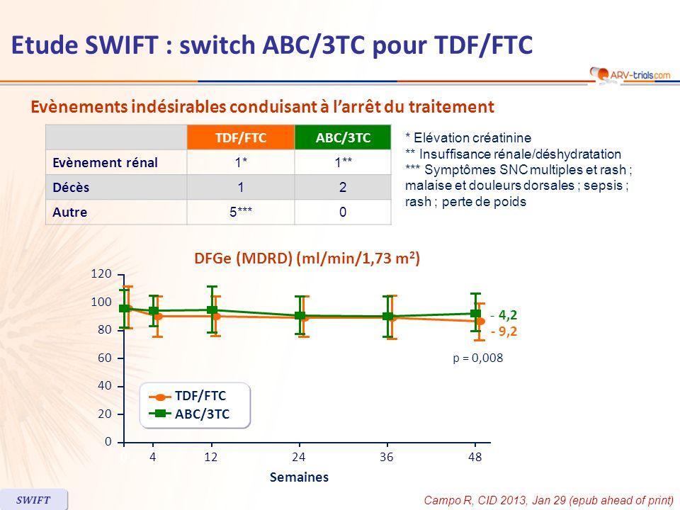 TDF/FTCABC/3TC Evènement rénal 1*1** Décès 12 Autre 5***0 Evènements indésirables conduisant à larrêt du traitement * Elévation créatinine ** Insuffis