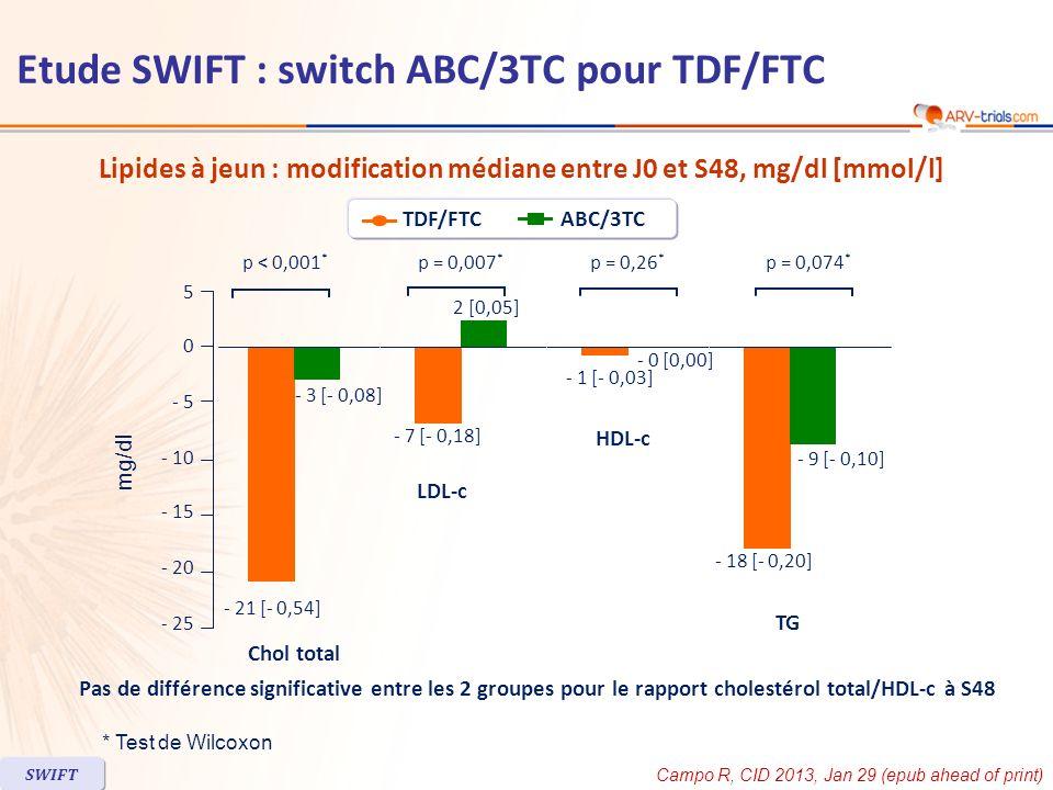 Lipides à jeun : modification médiane entre J0 et S48, mg/dl [mmol/l] * Test de Wilcoxon Pas de différence significative entre les 2 groupes pour le r