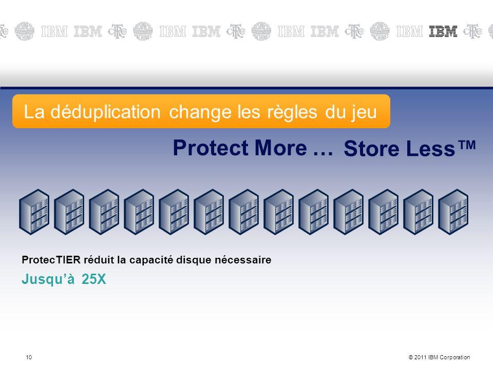 © 2011 IBM Corporation10 11-Nov-13 ProtecTIER réduit la capacité disque nécessaire Jusquà 25X Protect More … Store Less La déduplication change les règles du jeu