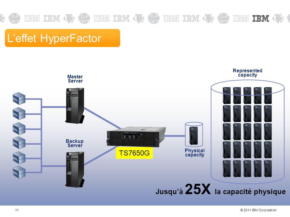 © 2011 IBM Corporation11 11-Nov-13 Leffet HyperFactor Master Server Backup Server ProtecTIER Server Physical capacity Jusquà 25X la capacité physique Represented capacity TS7650G
