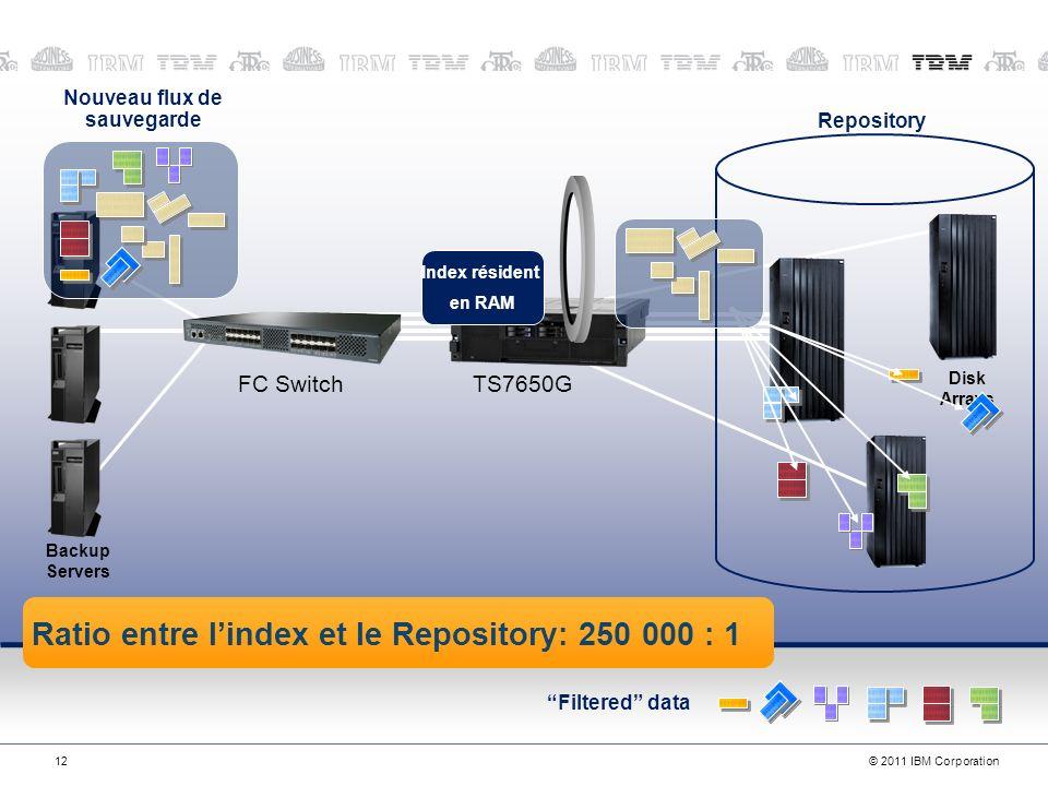 © 2011 IBM Corporation12 Filtered data 1211-Nov-13 FC SwitchTS7650G Backup Servers Disk Arrays Ratio entre lindex et le Repository: 250 000 : 1 Nouveau flux de sauvegarde Repository Index résident en RAM