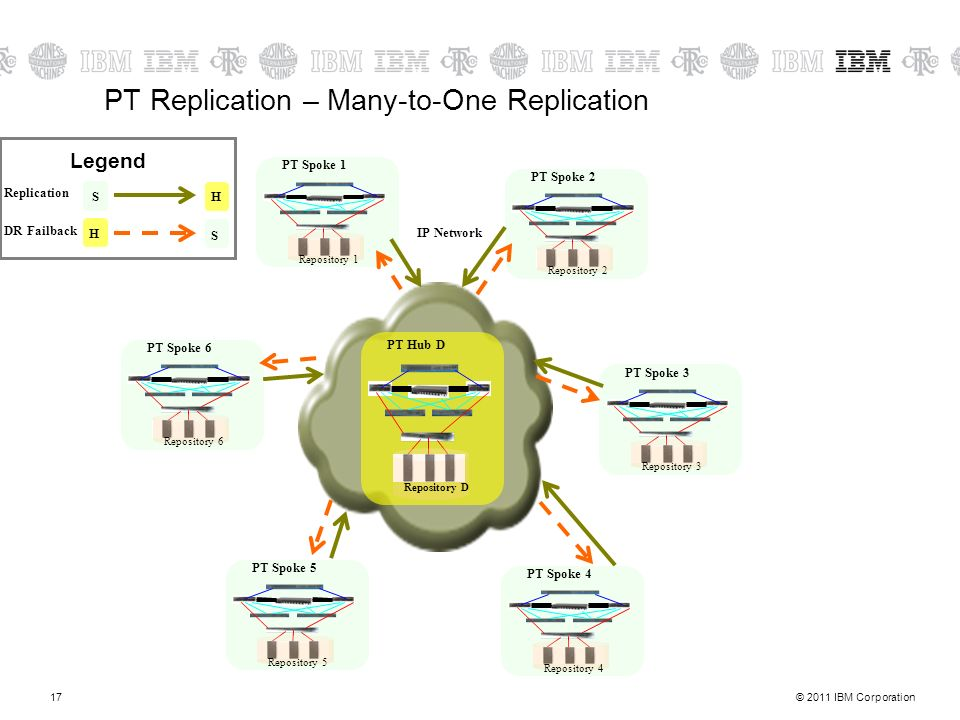 © 2011 IBM Corporation17 PT Replication – Many-to-One Replication IP Network PT Spoke 1 Repository 1 PT Hub D Repository D PT Spoke 6 Repository 6 PT