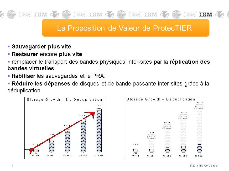 © 2011 IBM Corporation7 La Proposition de Valeur de ProtecTIER Sauvegarder plus vite Restaurer encore plus vite remplacer le transport des bandes physiques inter-sites par la réplication des bandes virtuelles fiabiliser les sauvegardes et le PRA.