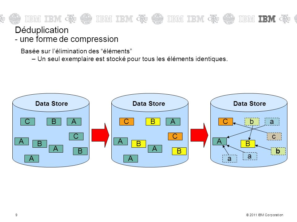 © 2011 IBM Corporation9 Déduplication - une forme de compression Basée sur lélimination des éléments –Un seul exemplaire est stocké pour tous les éléments identiques.