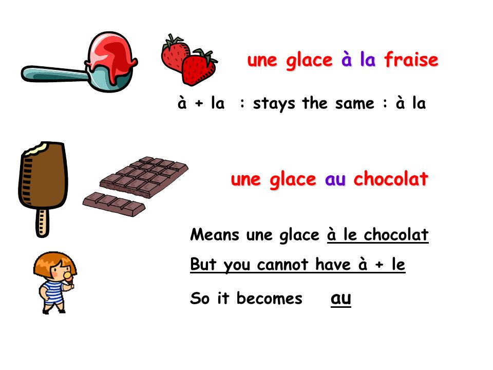 une glace à la fraise une glace au chocolat à + la : stays the same : à la Means une glace à le chocolat But you cannot have à + le So it becomes au