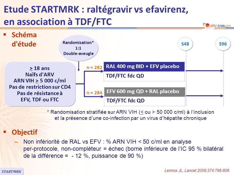 Etude STARTMRK : raltégravir vs efavirenz, en association à TDF/FTC RALEFV Randomisés, n282284 Patients randomisés traités, n281282 Age médian, années3736 Femmes19 %18 % Race blanche / noire / autre41 % / 12 % / 47 %44 % / 8 % / 48 % ARN VIH (log 10 c/ml), médiane5,15,0 ARN VIH > 100 000 c/ml55 %51 % ARN VIH > 50 000 c/ml72 %70 % CD4 (/mm 3 ), médiane212204 CD4 < 50 /mm 3 10 %11 % AgHBs+ ou Ac VHC+6 % Interruption avant S4824 (8,5 %)35 (12,4 %) Pour manque defficacitén = 4n = 2 Pour effet indésirablen = 8n = 17 RAL administré en dehors des repas ou avec les repas, EFV en dehors des repas, au coucher, TDF/FTC le matin au repas STARTMRK Lennox JL.