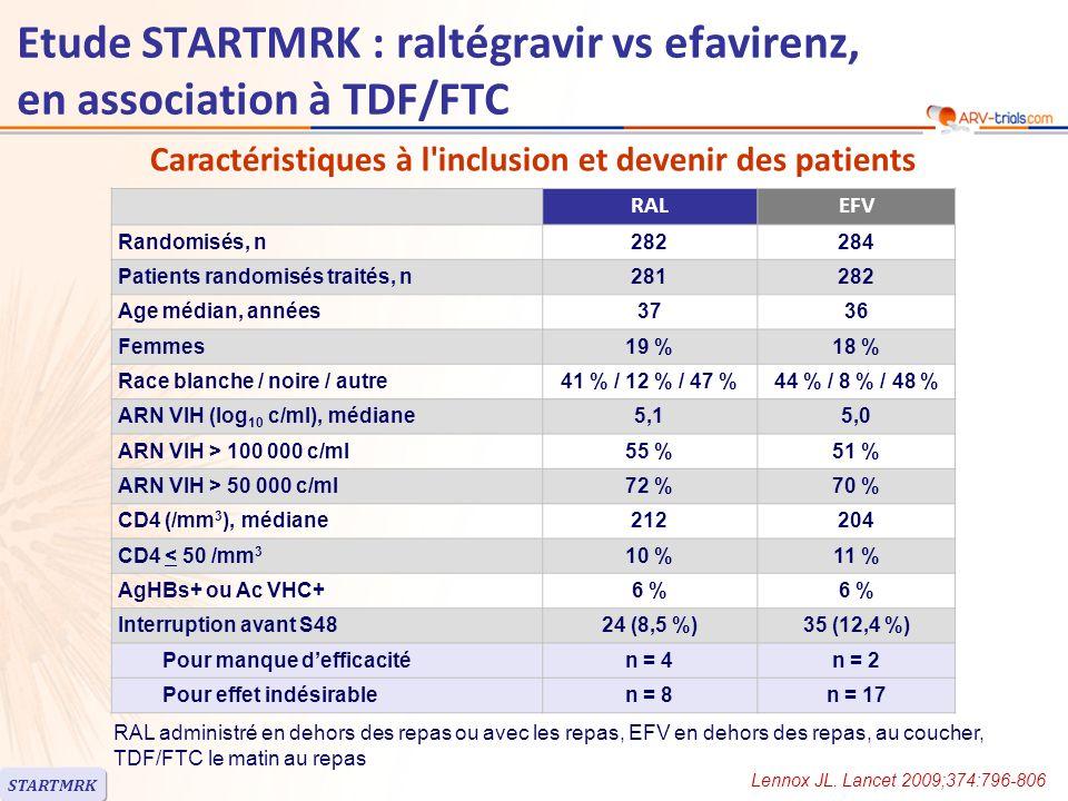 J0RALEFV ARN < 100 000 c/ml ARN > 100 000 c/ml 92,5 % 90,9 % 89,1 % 89,2 % CD4 > 200/mm 3 CD4 < 200/mm 3 94,4 % 88,3 % 92,4 % 85,6 % VIH-1 de sous-type B Sous-type non-B 90,3 % 96,3 % 88,5 % 90,9 % Réponse au traitement à S48 STARTMRK Etude STARTMRK : raltégravir vs efavirenz, en association à TDF/FTC Lennox JL.