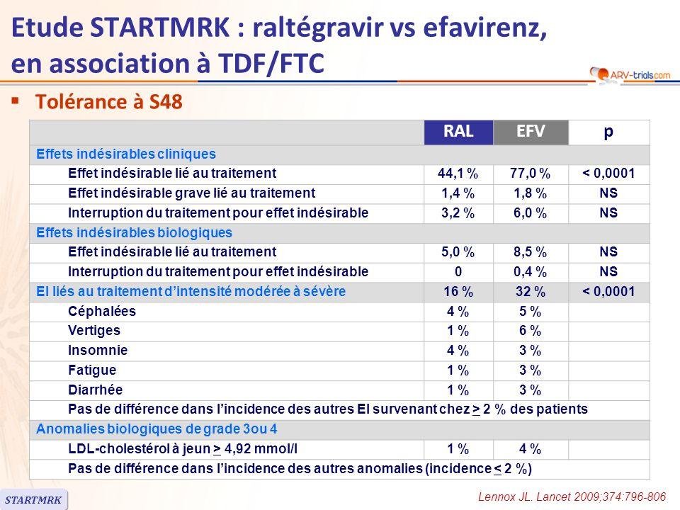 Etude STARTMRK : raltégravir vs efavirenz, en association à TDF/FTC Tolérance : symptômes neuro-psychiatriques –A S8 Effets indésirables du SNC : 10 % avec RAL vs 18 % avec EFV (p = 0,0149) Analyse rétrospective de sensibilité (symptômes supplémentaires) : > 1 effet indésirable du SNC : 20 % vs 52 % (p < 0,0001) La plupart des symptômes étaient modérés –A S48 Lincidence cumulée des effets indésirables du SNC était significativement plus basse avec RAL : 14 % vs 23 % dans lanalyse principale (p = 0,0044) ; 26 % vs 59 % dans lanalyse de sensibilité (p < 0,0001) Ces effets indésirables étaient généralement modérés : 62 % avec RAL vs 79 % avec EFV 1 seul patient, sous EFV, a interrompu létude pour effet indésirable du SNC STARTMRK Lennox JL.