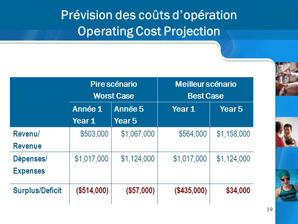 19 Prévision des coûts dopération Operating Cost Projection Pire scénario Worst Case Meilleur scénario Best Case Année 1 Year 1 Année 5 Year 5 Year 1Year 5 Revenu/ Revenue $503,000$1,067,000$564,000$1,158,000 Dépenses/ Expenses $1,017,000$1,124,000$1,017,000$1,124,000 Surplus/Deficit($514,000)($57,000)($435,000)$34,000