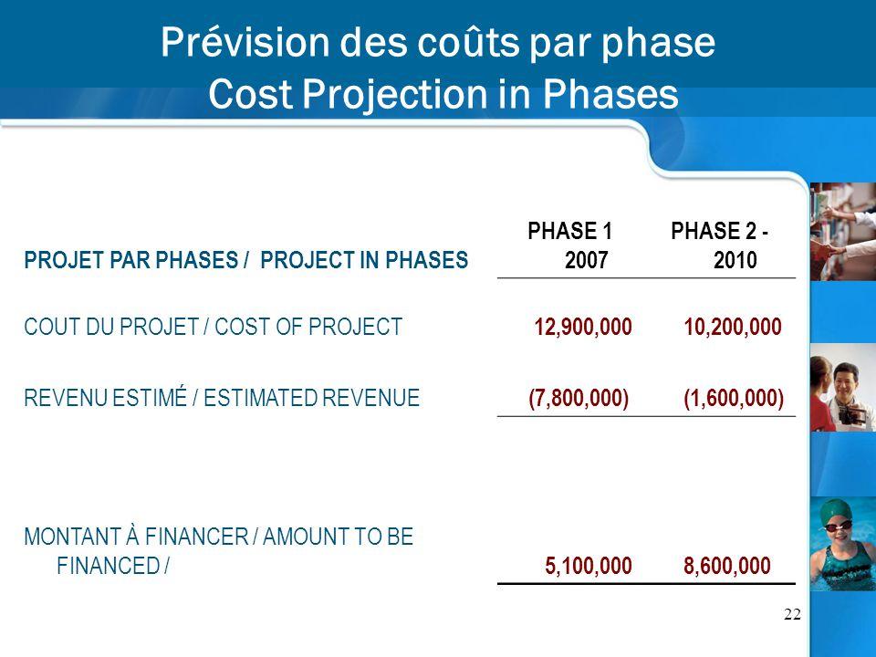 22 Prévision des coûts par phase Cost Projection in Phases PROJET PAR PHASES / PROJECT IN PHASES PHASE 1 2007 PHASE 2 - 2010 COUT DU PROJET / COST OF