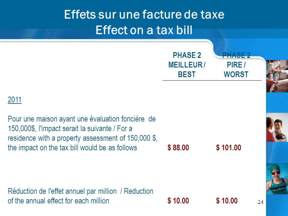 24 Effets sur une facture de taxe Effect on a tax bill PHASE 2 MEILLEUR / BEST PHASE 2 PIRE / WORST 2011 Pour une maison ayant une évaluation foncière