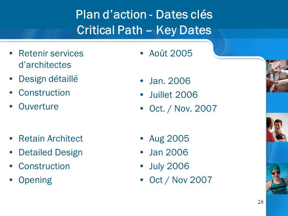 26 Plan daction - Dates clés Critical Path – Key Dates Retenir services darchitectes Design détaillé Construction Ouverture Août 2005 Jan. 2006 Juille